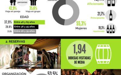 El gasto de los enoturistas continúa aumentando en las Rutas del Vino de España